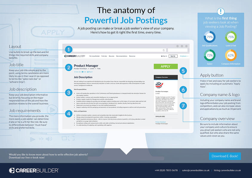 Infographic: The anatomy of a perfect job ad