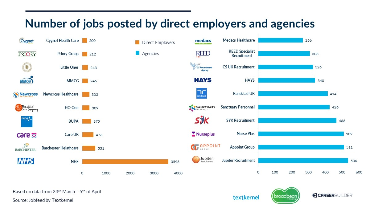 Jobs posted by employer or agency