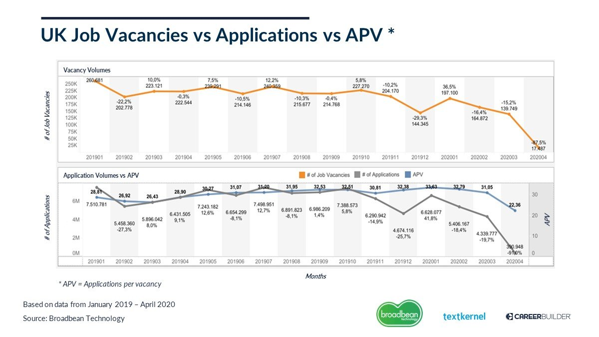 UK Job vacancies vs applications vs APV no branding